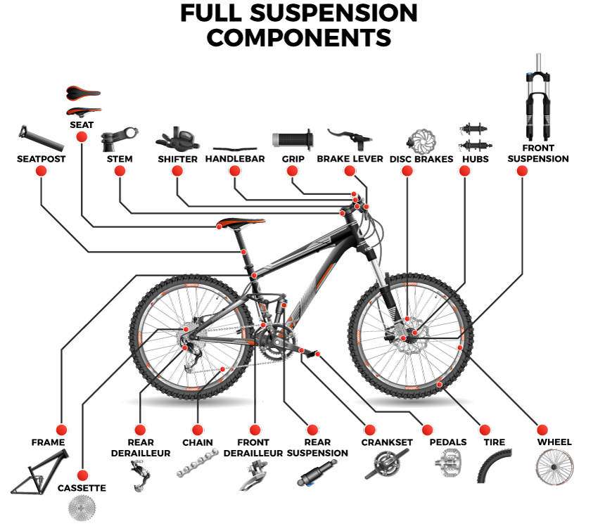 What are the Parts of a Mountain Bike? » NTX Trails